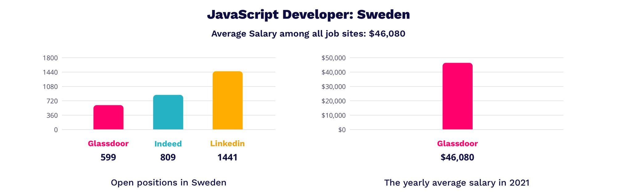 javascript developer salaries in Sweden