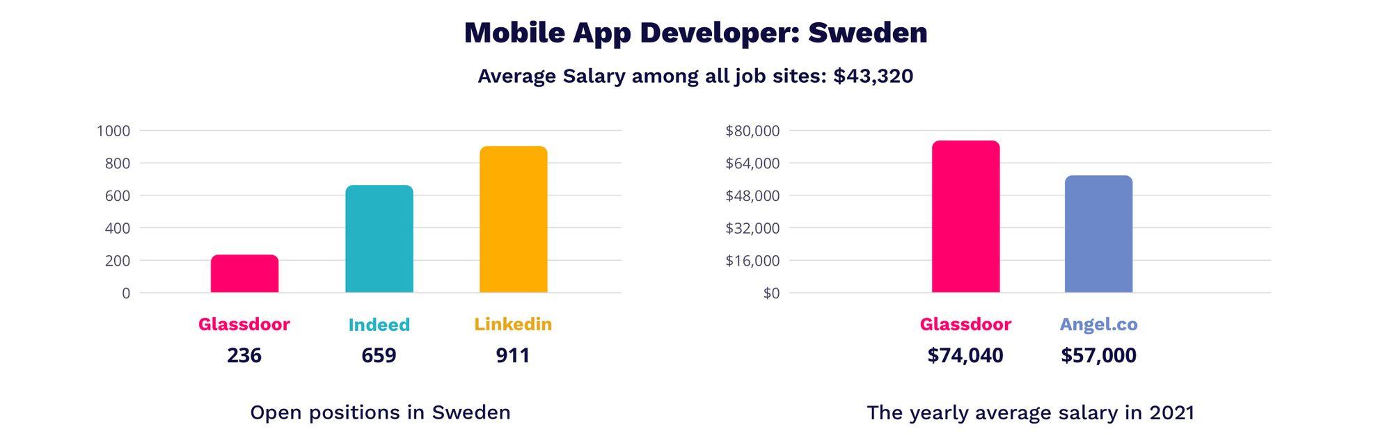 mobile app developer salaries in Sweden
