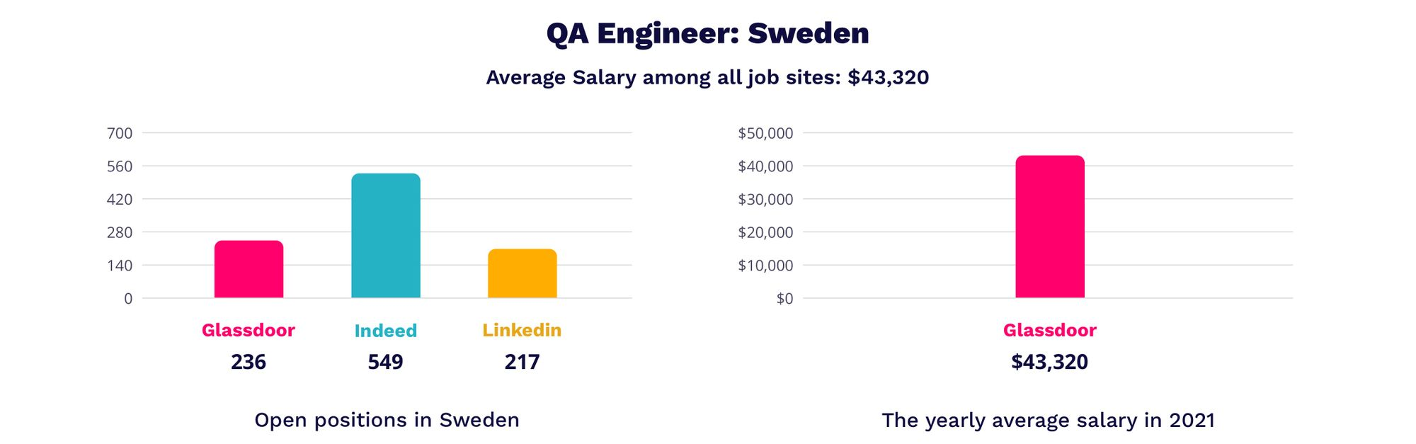 quality assurance engineer salaries in Sweden