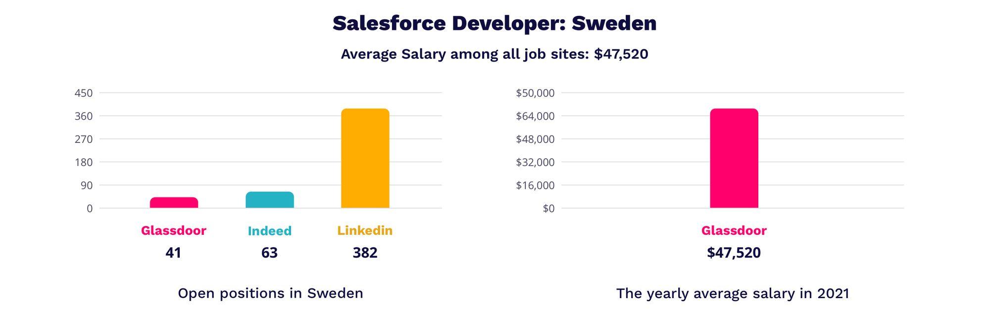 salesforce developer salaries in Sweden