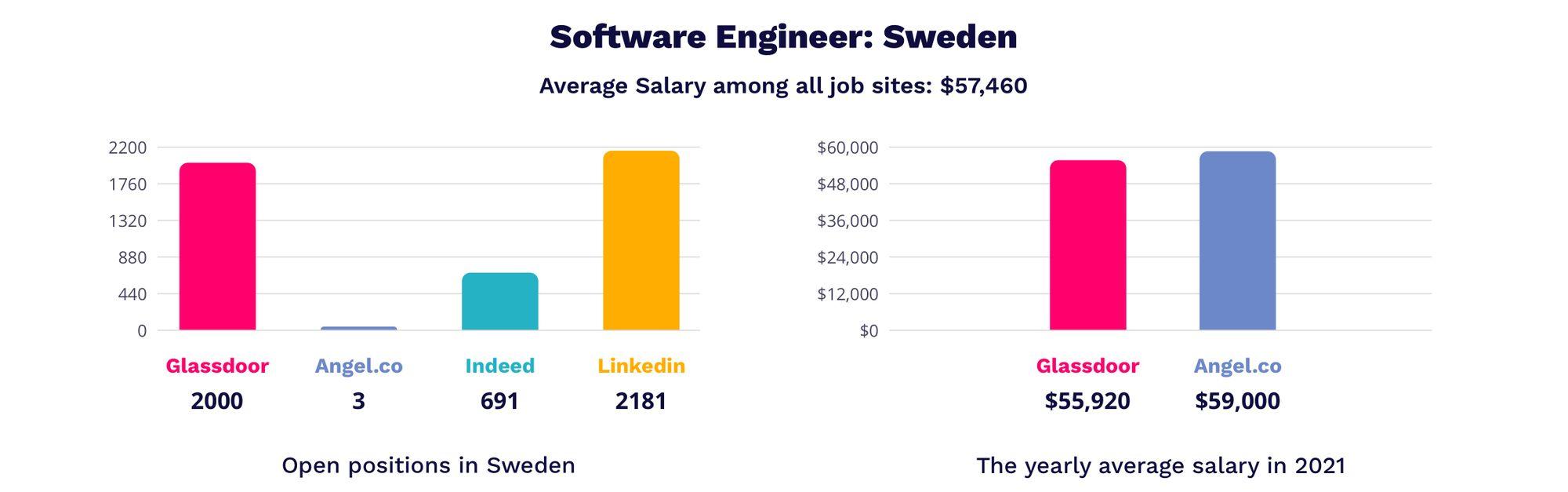 software engineer salaries in Sweden